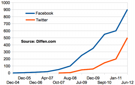 450px-Facebook-vs-Twitter-users